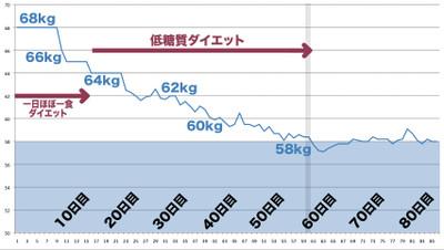 Dietgraph_3